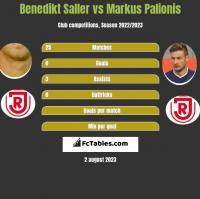 Benedikt Saller vs Markus Palionis h2h player stats