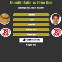 Benedikt Saller vs Oliver Hein h2h player stats