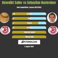 Benedikt Saller vs Sebastian Nachreiner h2h player stats
