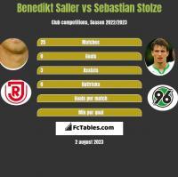 Benedikt Saller vs Sebastian Stolze h2h player stats