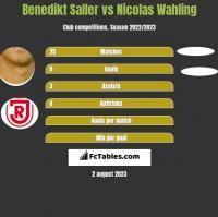 Benedikt Saller vs Nicolas Wahling h2h player stats