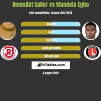 Benedikt Saller vs Mandela Egbo h2h player stats