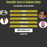 Benedikt Zech vs Bohdan Butko h2h player stats