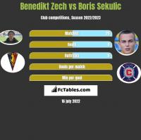 Benedikt Zech vs Boris Sekulic h2h player stats