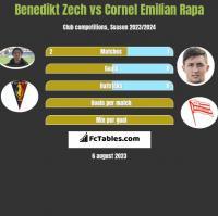 Benedikt Zech vs Cornel Emilian Rapa h2h player stats