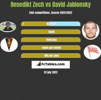 Benedikt Zech vs David Jablonsky h2h player stats