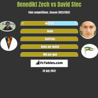 Benedikt Zech vs David Stec h2h player stats