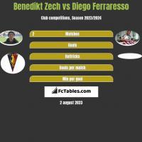 Benedikt Zech vs Diego Ferraresso h2h player stats