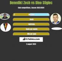 Benedikt Zech vs Dino Stiglec h2h player stats