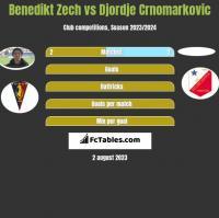 Benedikt Zech vs Djordje Crnomarkovic h2h player stats