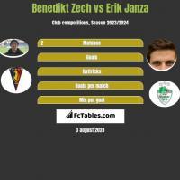Benedikt Zech vs Erik Janza h2h player stats