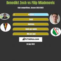 Benedikt Zech vs Filip Mladenovic h2h player stats