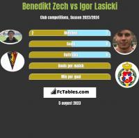 Benedikt Zech vs Igor Lasicki h2h player stats
