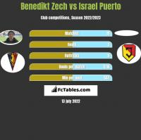 Benedikt Zech vs Israel Puerto h2h player stats