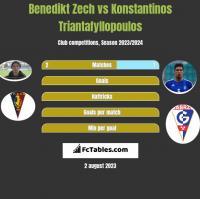 Benedikt Zech vs Konstantinos Triantafyllopoulos h2h player stats