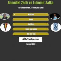 Benedikt Zech vs Lubomir Satka h2h player stats