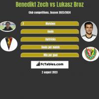 Benedikt Zech vs Łukasz Broź h2h player stats