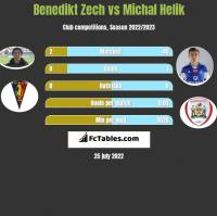 Benedikt Zech vs Michał Helik h2h player stats