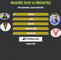 Benedikt Zech vs Michal Koj h2h player stats