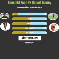 Benedikt Zech vs Robert Gumny h2h player stats