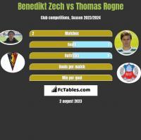 Benedikt Zech vs Thomas Rogne h2h player stats