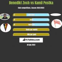 Benedikt Zech vs Kamil Pestka h2h player stats