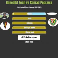 Benedikt Zech vs Konrad Poprawa h2h player stats