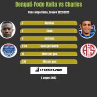 Bengali-Fode Koita vs Charles h2h player stats