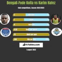 Bengali-Fode Koita vs Karim Hafez h2h player stats