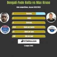 Bengali-Fode Koita vs Max Kruse h2h player stats