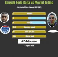 Bengali-Fode Koita vs Mevlut Erdinc h2h player stats