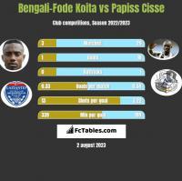Bengali-Fode Koita vs Papiss Cisse h2h player stats