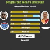 Bengali-Fode Koita vs Umut Bulut h2h player stats