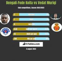 Bengali-Fode Koita vs Vedat Muriqi h2h player stats