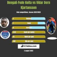 Bengali-Fode Koita vs Vidar Oern Kjartansson h2h player stats