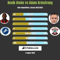 Benik Afobe vs Adam Armstrong h2h player stats