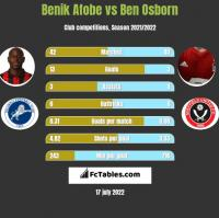 Benik Afobe vs Ben Osborn h2h player stats