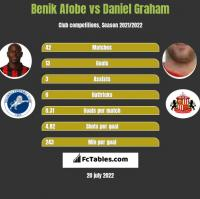 Benik Afobe vs Daniel Graham h2h player stats