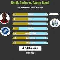Benik Afobe vs Danny Ward h2h player stats