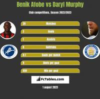 Benik Afobe vs Daryl Murphy h2h player stats