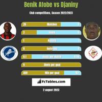 Benik Afobe vs Djaniny h2h player stats