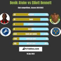 Benik Afobe vs Elliott Bennett h2h player stats