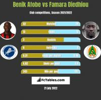 Benik Afobe vs Famara Diedhiou h2h player stats