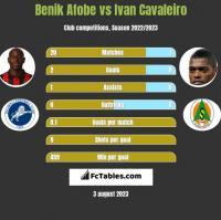 Benik Afobe vs Ivan Cavaleiro h2h player stats