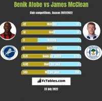 Benik Afobe vs James McClean h2h player stats