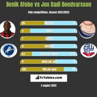 Benik Afobe vs Jon Dadi Boedvarsson h2h player stats