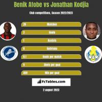 Benik Afobe vs Jonathan Kodjia h2h player stats