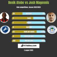 Benik Afobe vs Josh Magennis h2h player stats