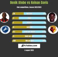 Benik Afobe vs Keinan Davis h2h player stats