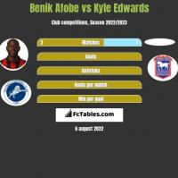 Benik Afobe vs Kyle Edwards h2h player stats